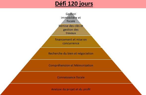 Defi 120 jours pour devenir investisseur locatif LMNP